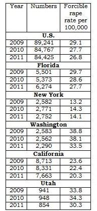 2012 Utah and US Rape Rate Compared