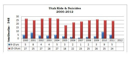 2012 Utah Kids and Suicides