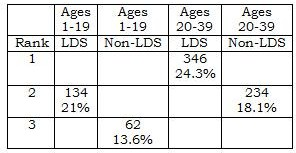 2012 Utah Suicide LDS and non-LDS