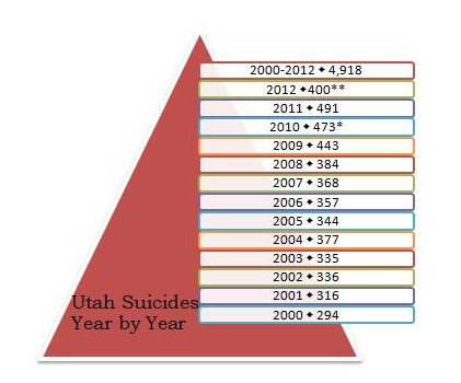 2012 Utah Suicides and Vitals