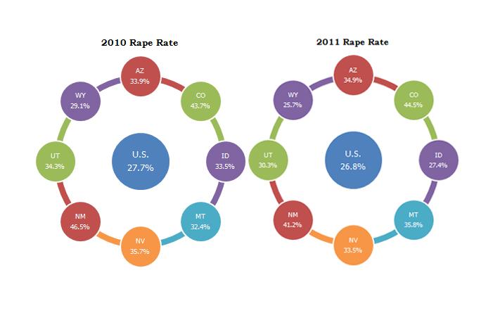Utah rape rate