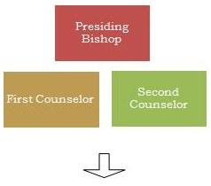 Presiding Bishopric