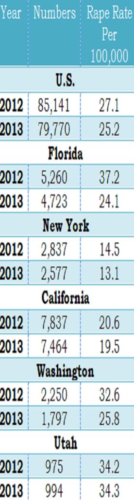 2014 Utah and US Rape Rate