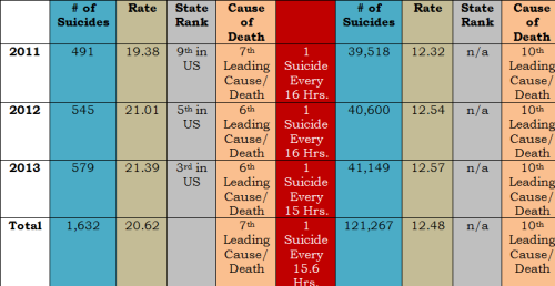 2014 Utah and US Suicides