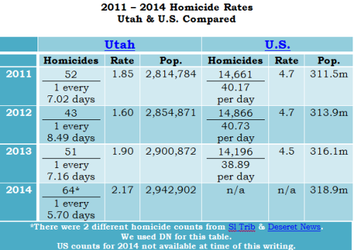 2014 Utah Homicide Rates