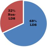 2014 Utah Population Percentages in Utah
