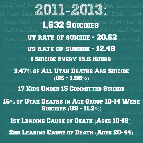 2014 Utah Vital Stats